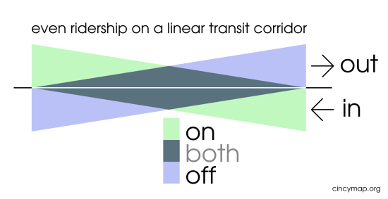 even ridership on a linear transit corridor