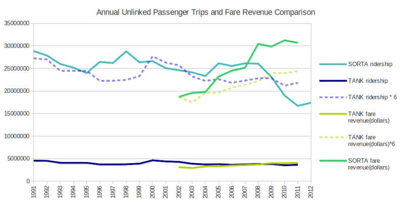 SORTA vs TANK with ridership and fare revenues