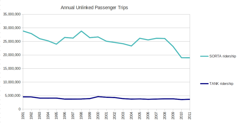 Cincinnati annual transit ridership trends