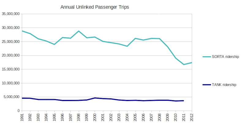 TANK and SORTA annual ridership stats