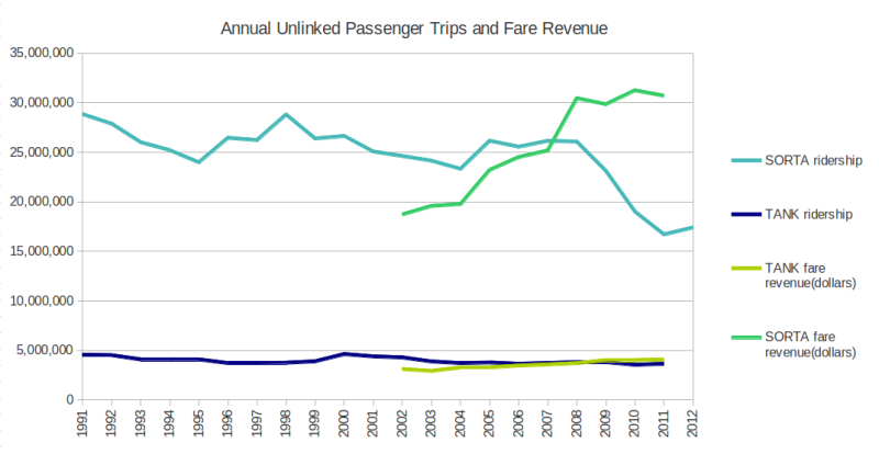 SORTA and TANK ridership stats and fare revenues
