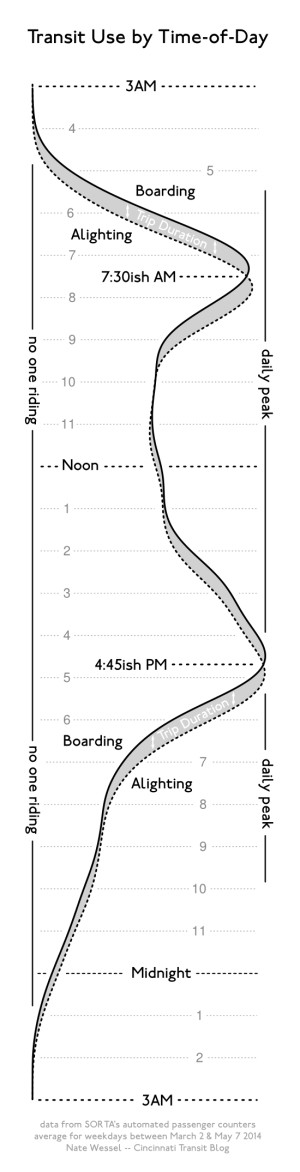 histogram showing transit ridership by time of day for Cincinnati's transit system