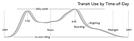 Transit Use by time(horizontal)