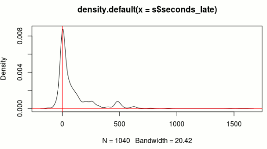A very preliminary tardiness density plot