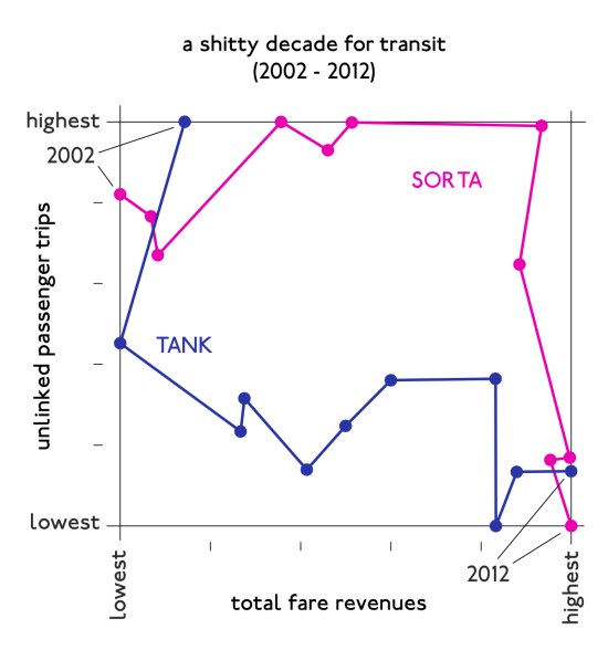 a shitty decade for transit